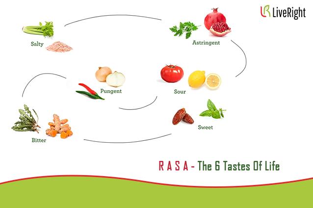 Principles of Taste : Madhur Katu, Tikta, Kashaya, Lavan and Amla Rasa